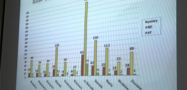 Roczny bilans Powiatowej Państwowej Straży Pożarnej w Sieradzu